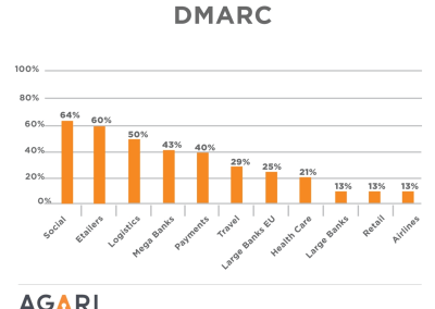 Video: DMARC Technical
