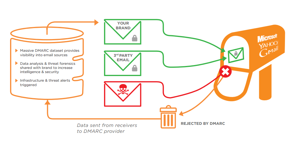 DMARC report shows email authentication process