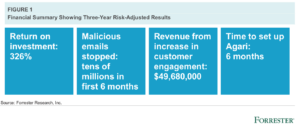 Forrester-Customer-Protect-ROI