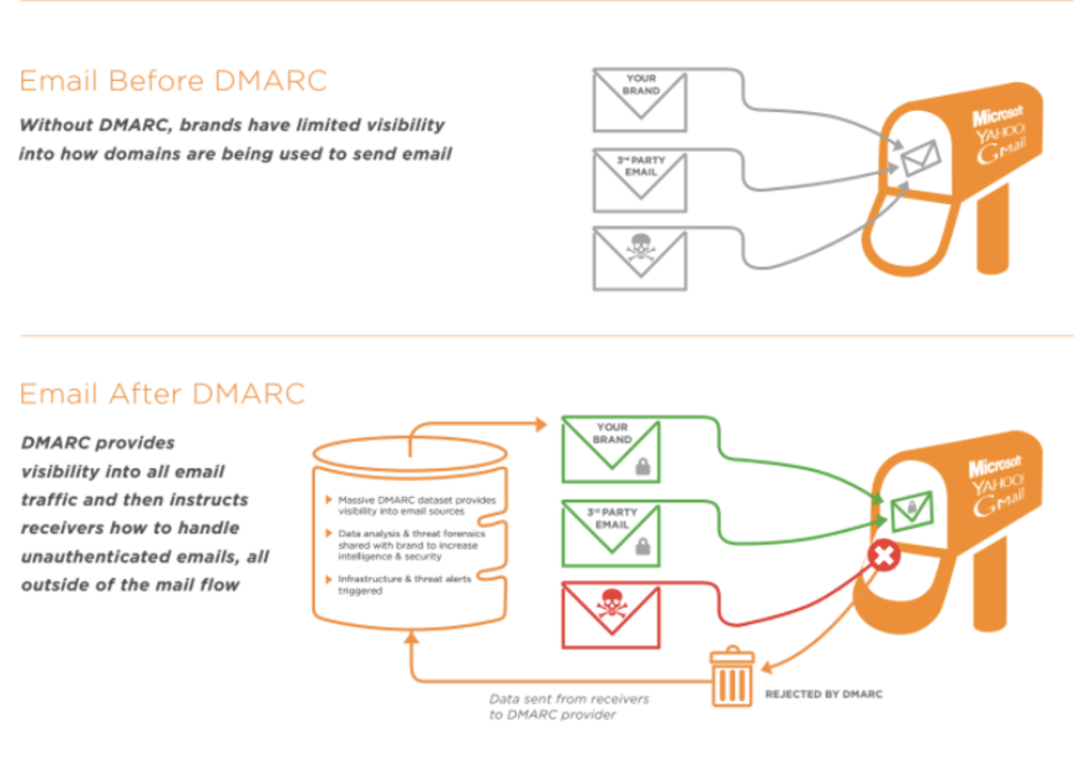 DMARC Guide