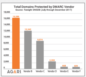 Domains protected by DMARC vendor - the state of email security