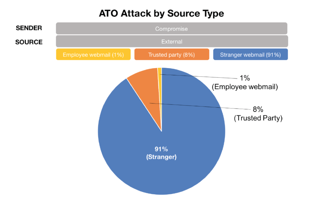 ATO attacks by source type