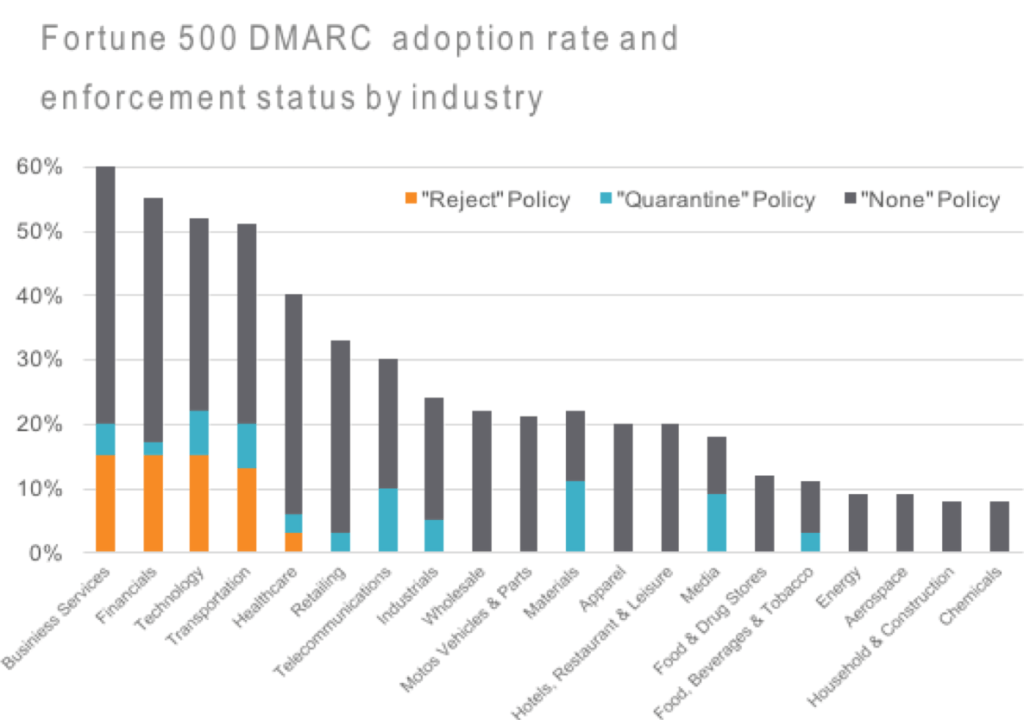Low DMARC Enforcement