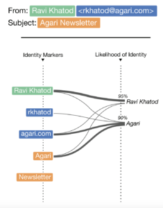 identity mapping