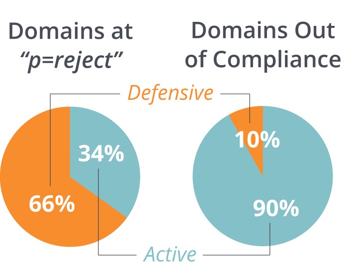 DMARC for Federal Agencies