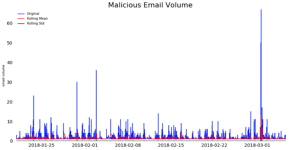 Malicious Email Volume Chart