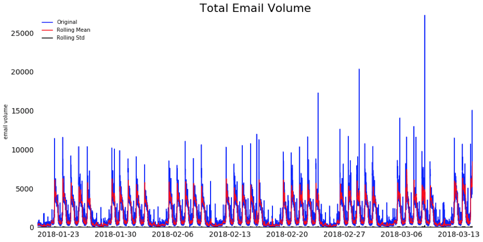 Total Email Volume Chart