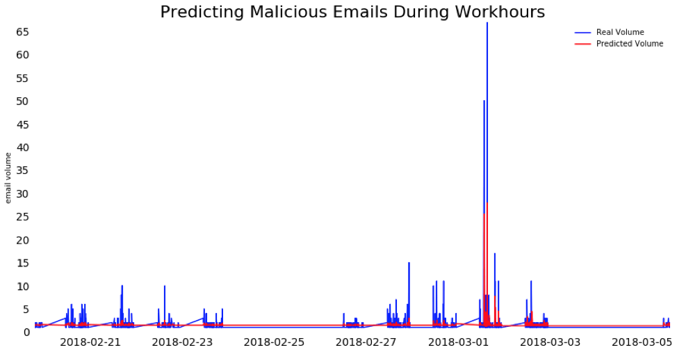 email fraud time series analysis