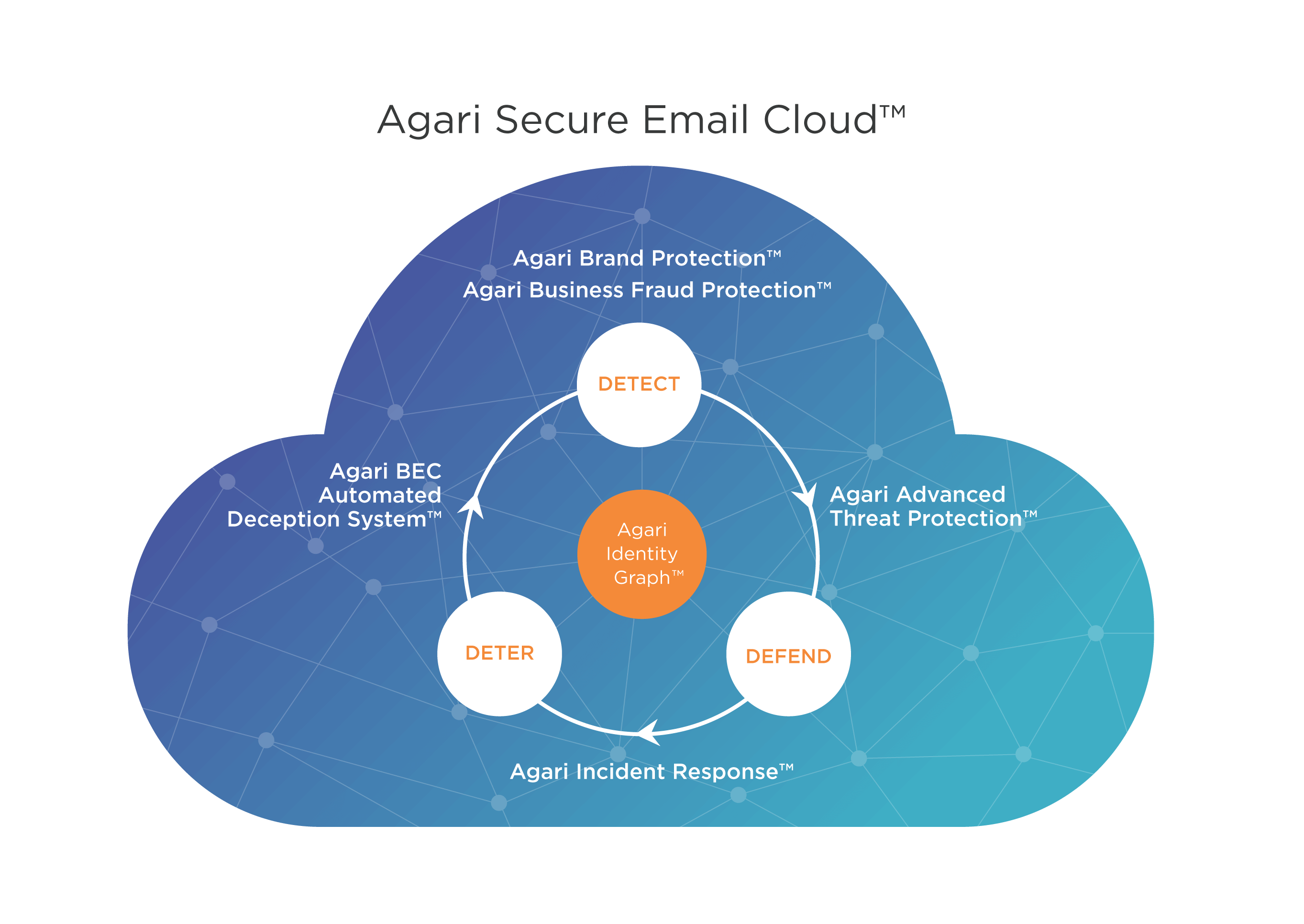 Agari helps you trust your inbox.