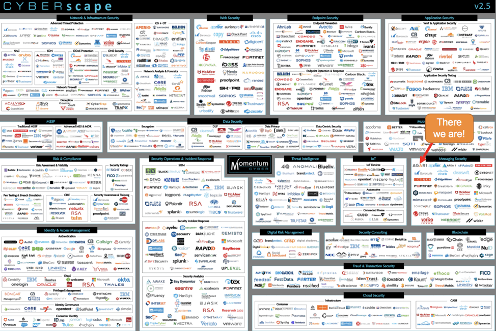 Most of the 1,200+ venture-funded cybersecurity providers, plus many large  incumbents, are running the same demand programs to reach the same buyer ... a3c38f2de2