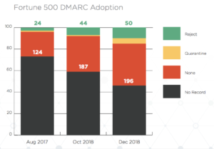 Fortune 500 DMARC Adoption
