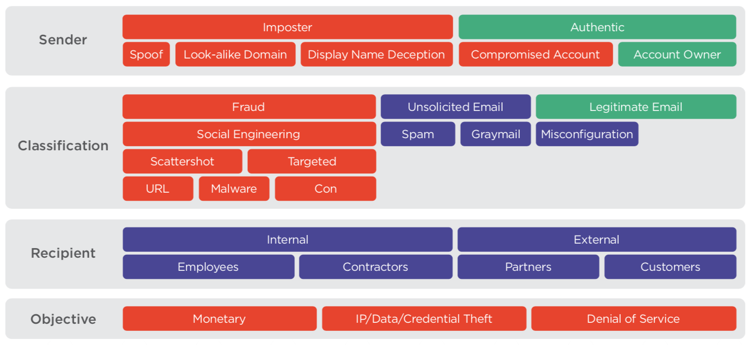 email-threat-taxonomy-2019