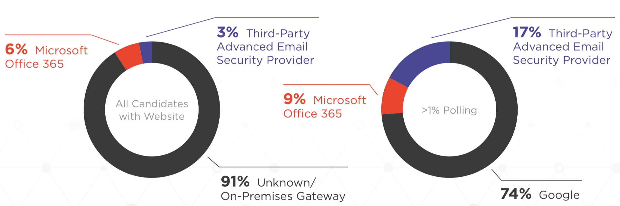 presidential-candidates-email-security-2019
