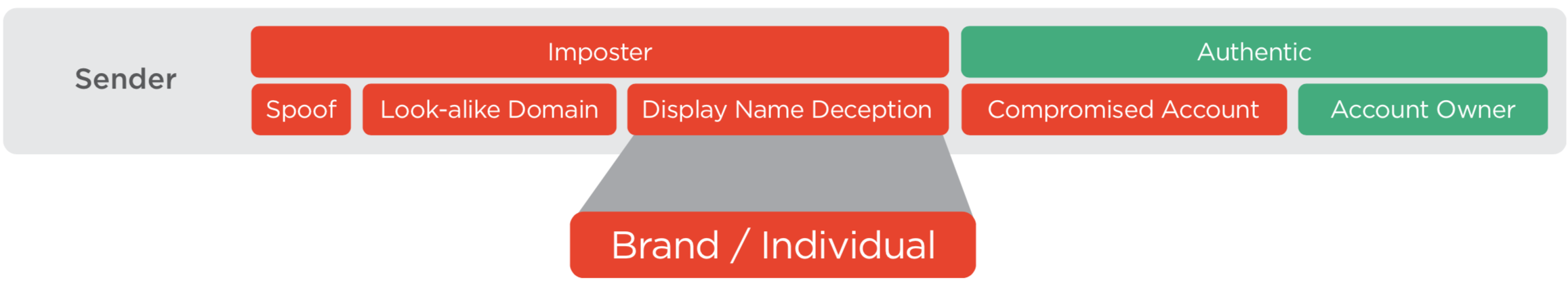 Q1-display-name-deception-2019