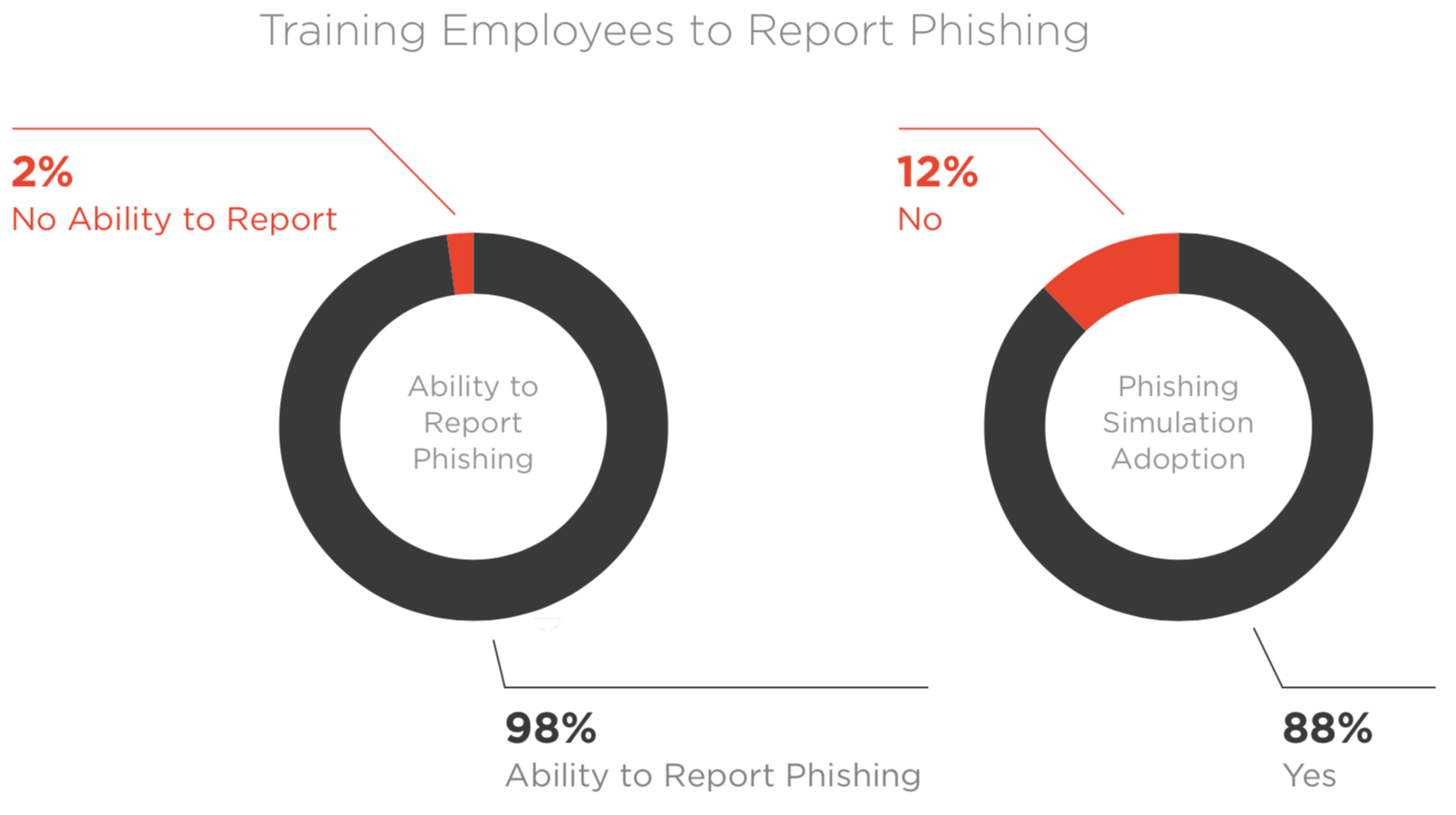 Q1 2019 Report: Email Fraud and Identity Deception Trends