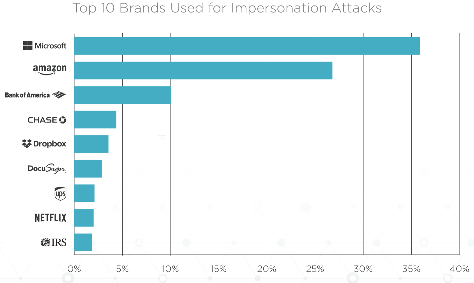 brands-impersonation-attacks-2019