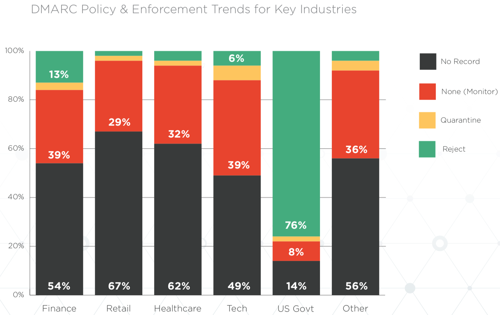dmarc-policy-industries-q4-2019