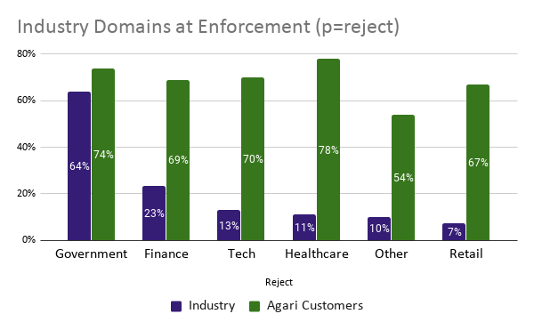 DMARC chart Industry Domains at Reject
