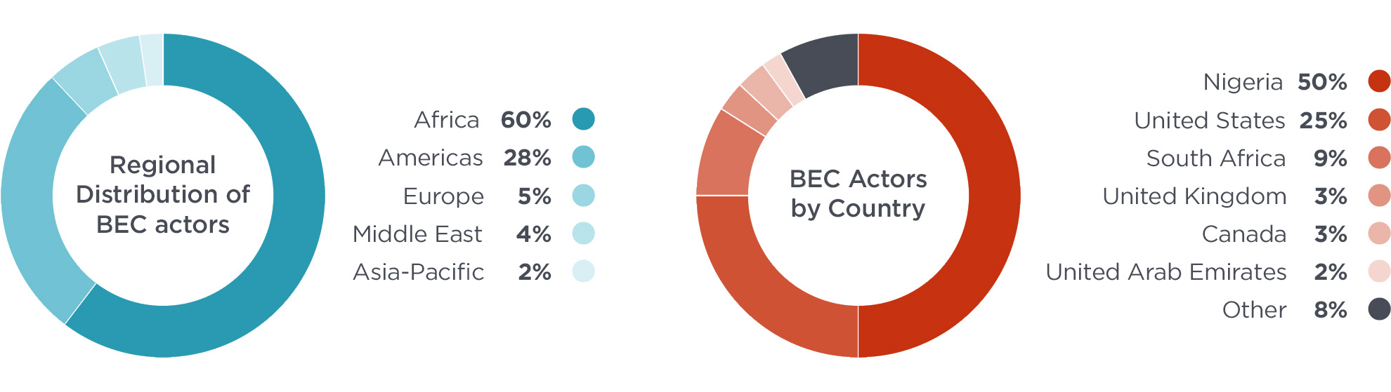 Graphic depicting BEC actors by region and country