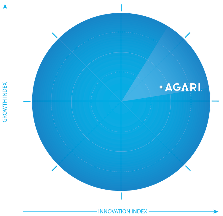 Placement of Agari on the Frost Radar.