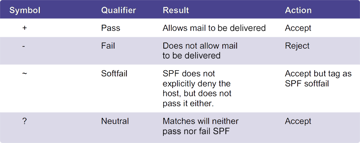 Chart explaining the various symbols and actions taken for SPF records.